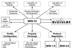 MIDI 2.0の詳細が発表!MIDI 1.0との互換性を保ちつつベロシティーは128段階から65,536段階に、ピッチベンドも32bit化など、より高解像度に